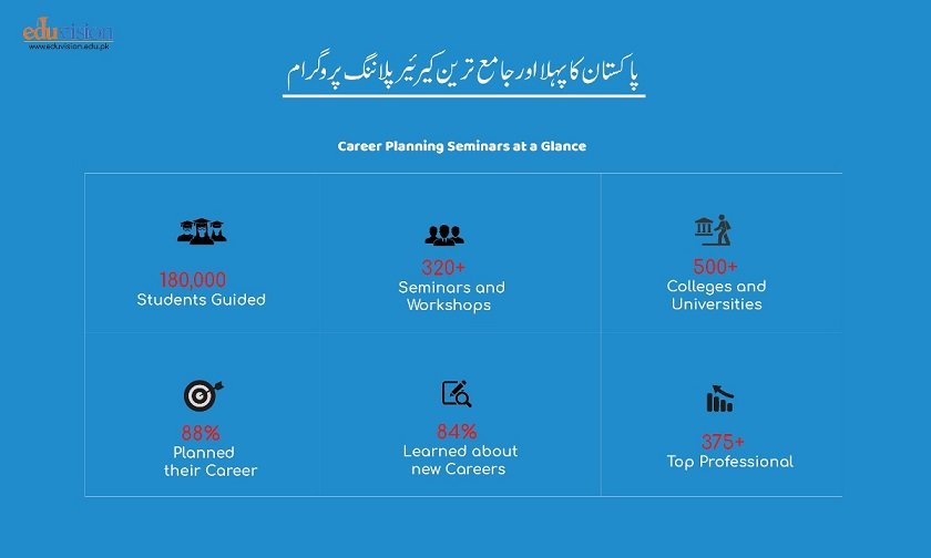 Career Planning and Counseling Services for Students in Pakistan